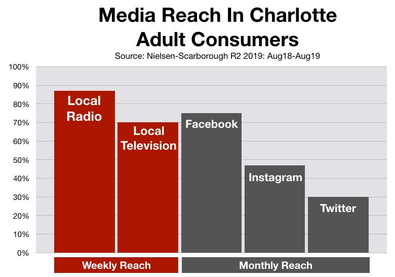 Advertising In Charlotte Social Media
