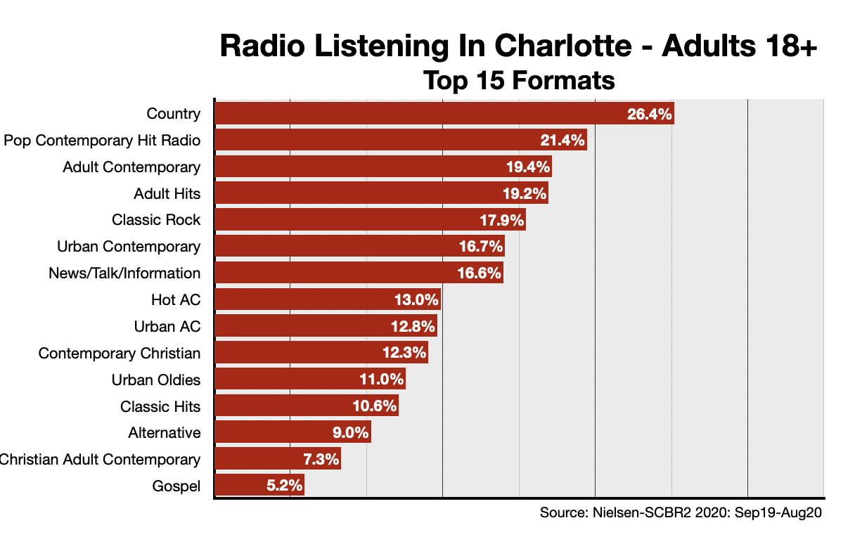 Advertising On Charlotte Radio Format-Adults