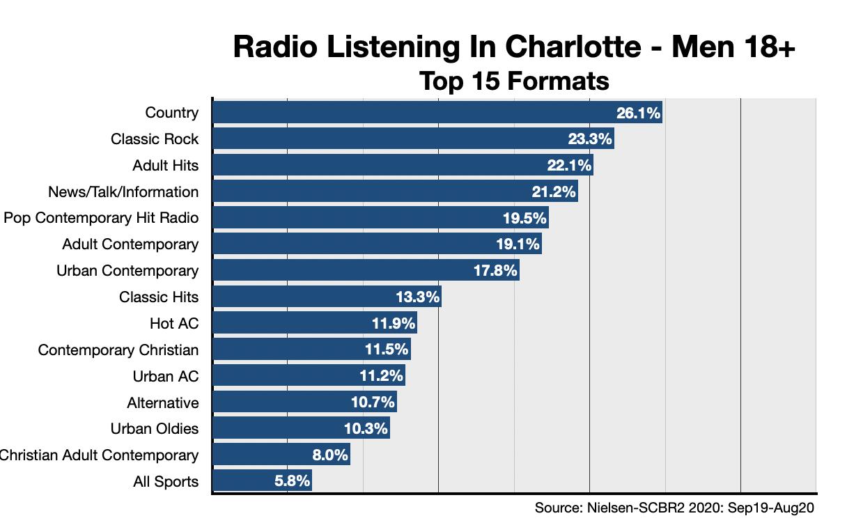 Advertising On Charlotte Radio Formats-Men