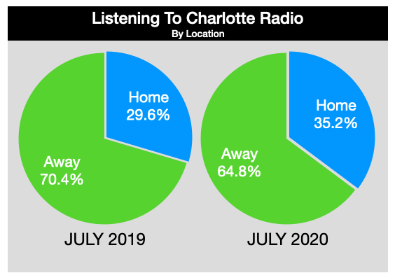 Advertising On Charlotte Radio Listening Location