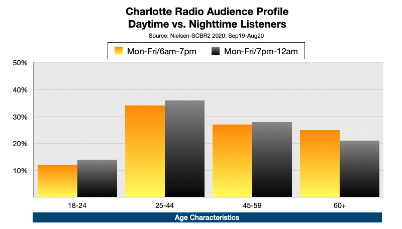 Advertising On Charlotte Radio Nighttime Listening By Age