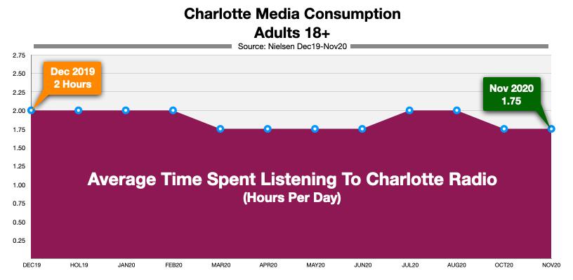 Advertising On Charlotte Radio Time Spent Listening (nov20)