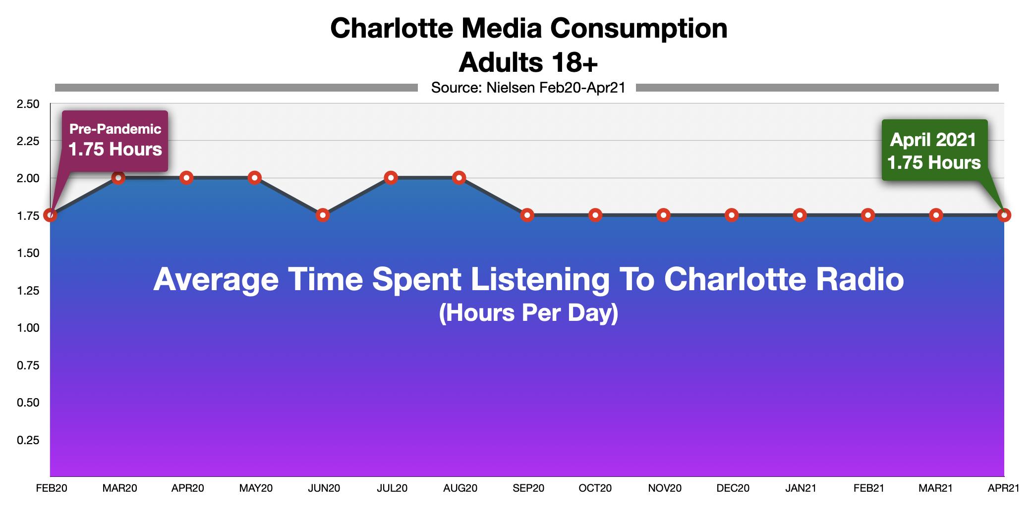 Advertising On Charlotte Radio Time Spent Listening 2021