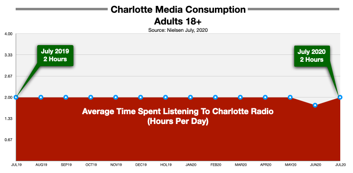 Advertising On Charlotte Radio Time Spent Listening