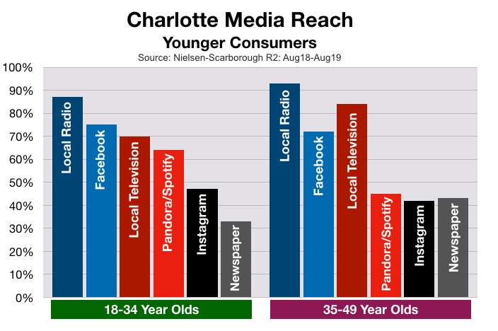 Advertising On Charlotte Television Young Consumers