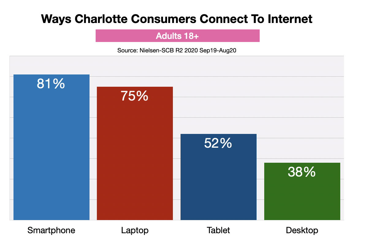 Advertising Online In Charlotte Devices
