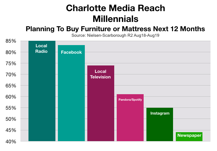 Advertising To Millennials in Charlotte Furniture Shopping