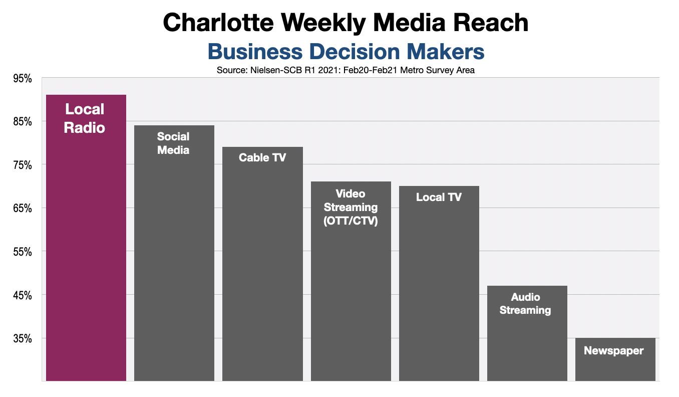 B2B Advertising on Charlotte Radio Decision Markers