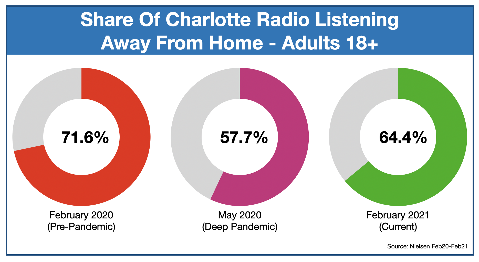 Charlotte Radio Listening Locations