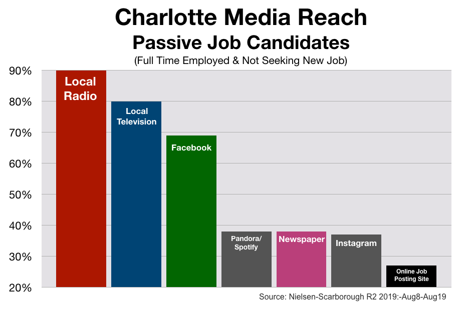 Employment Advertising In Charlotte Media Reach