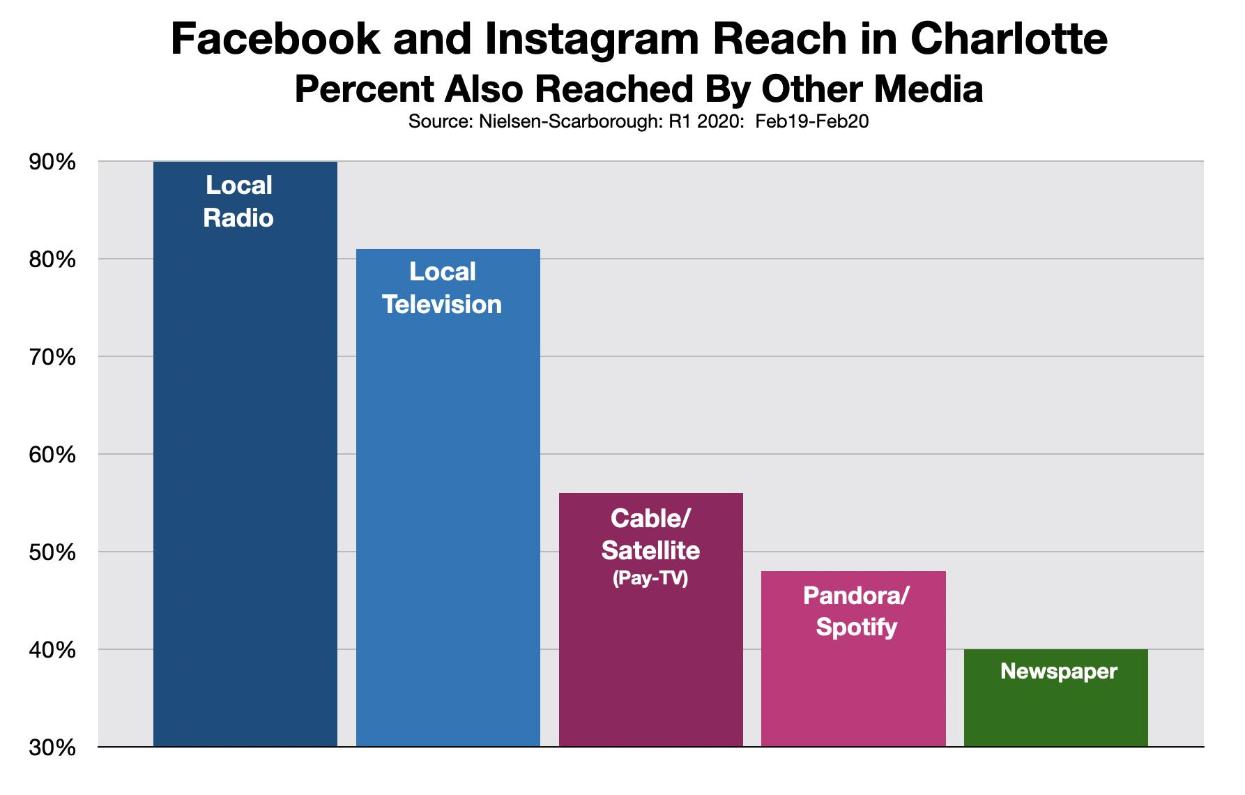 Facebook Advertising In Charlotte