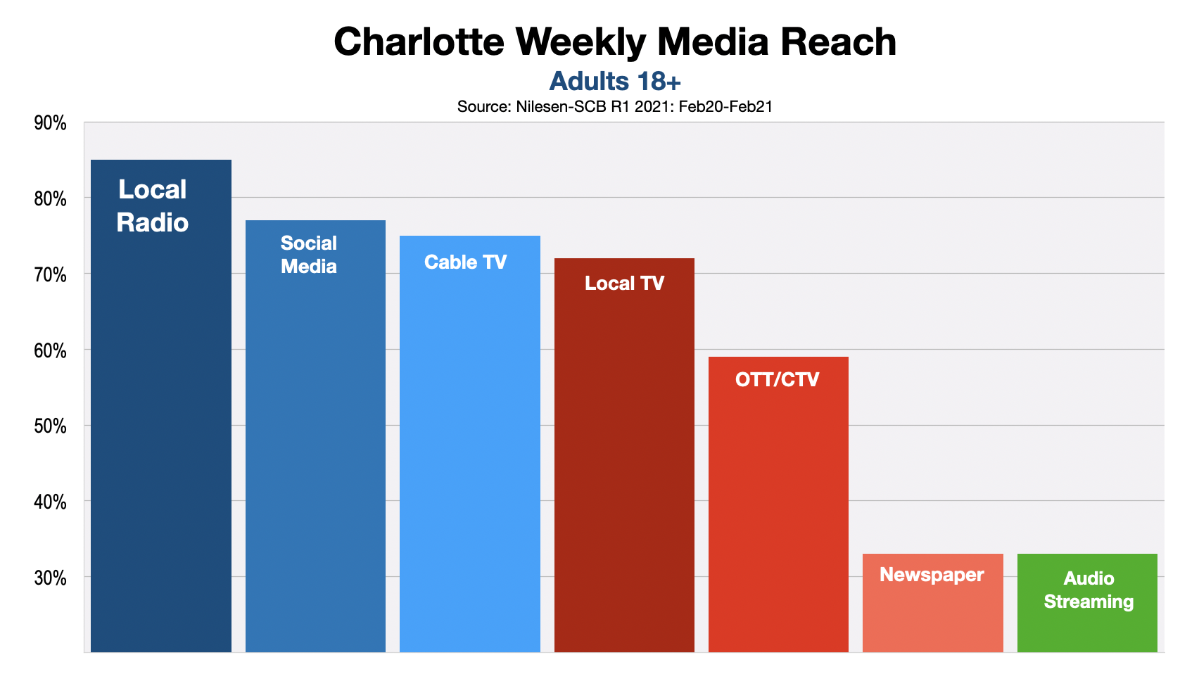 Media Options For Charlotte Business Owners