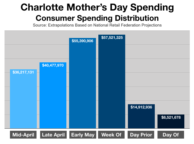 Mothers Day Marketing In Charlotte Consumer Spending