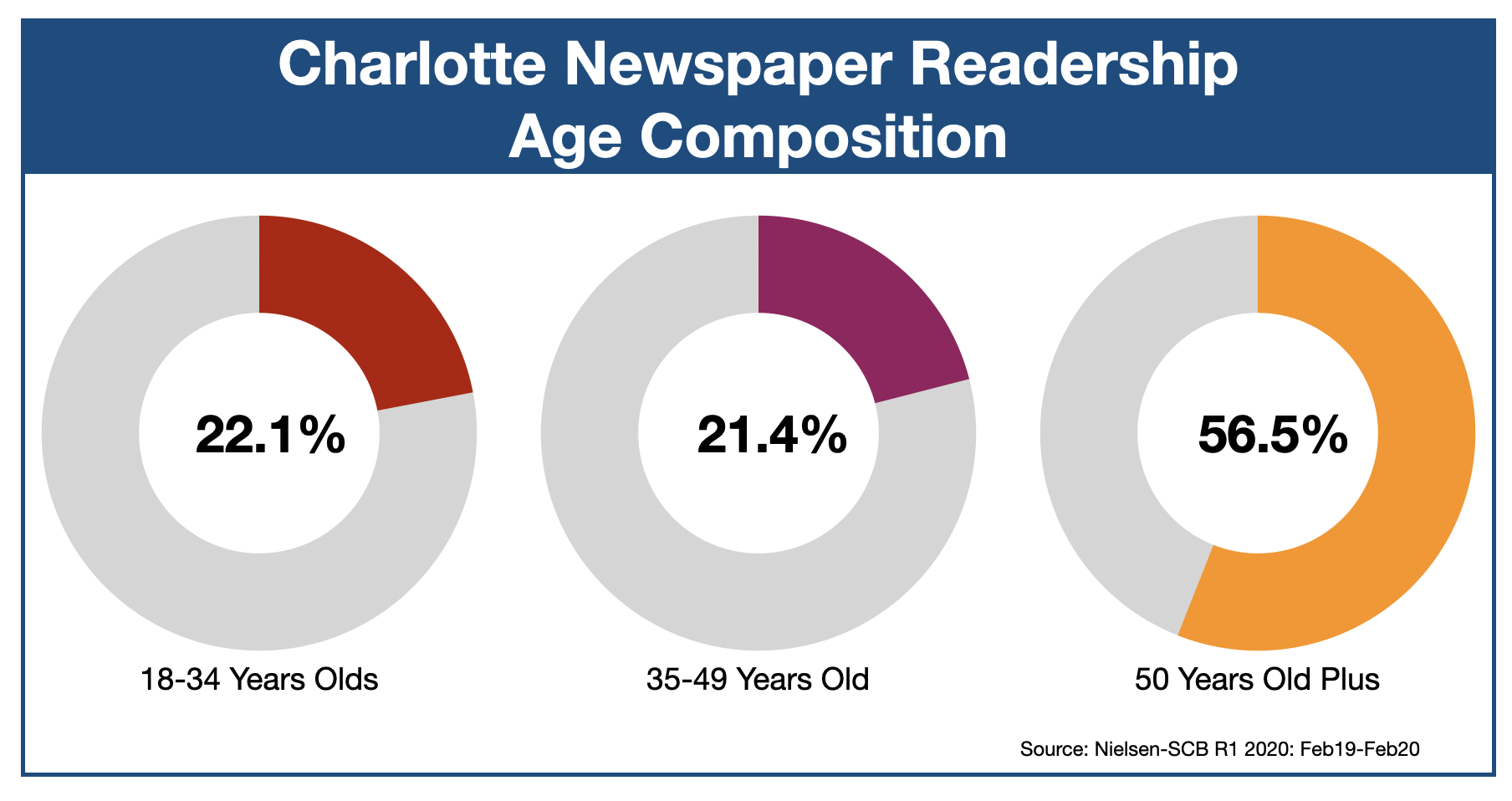 Newspaper Advertising In Charlotte Observer: Age Demographic