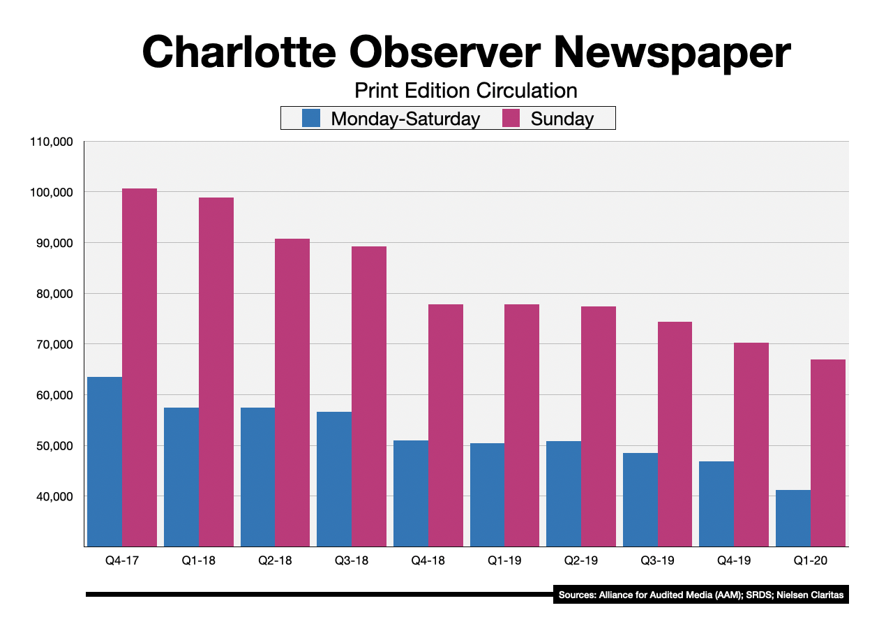 Newspaper Advertising In Charlotte Charlotte Observer Circulation