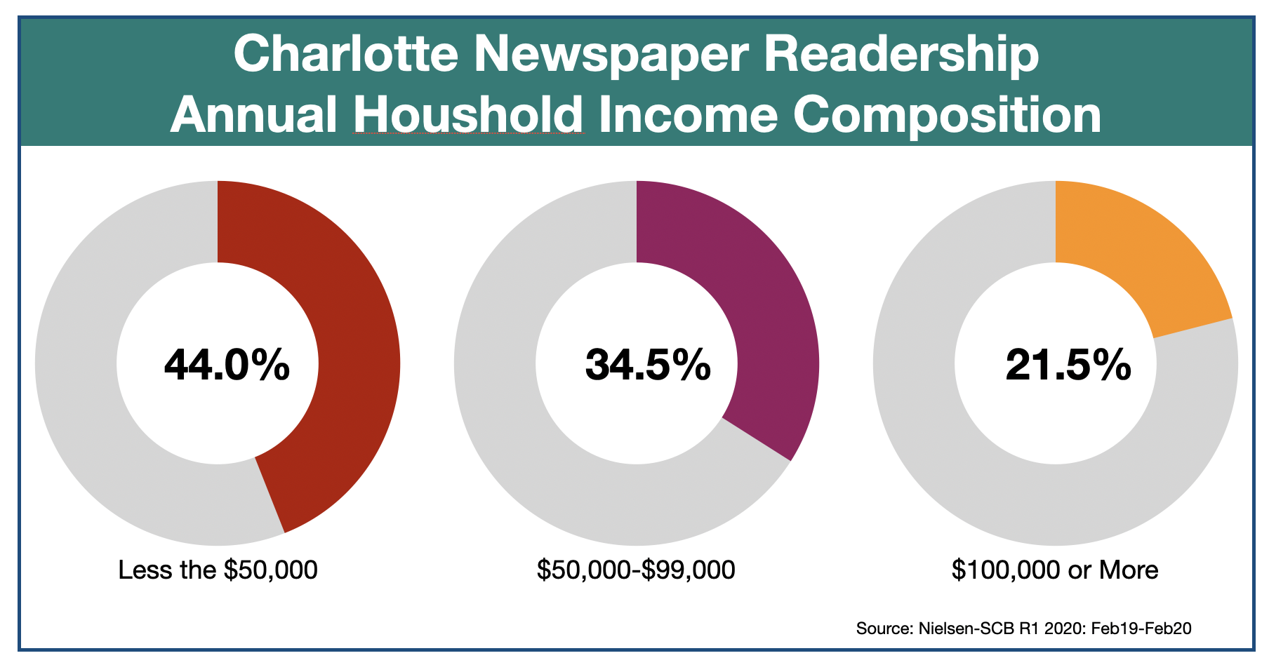 Newspaper Advertising In Charlotte Observer: Household Demographics