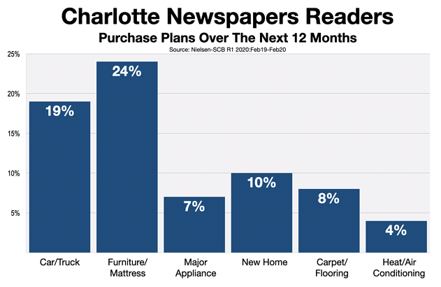 Newspaper Advertising In Charlotte Observer: Purchase Intent