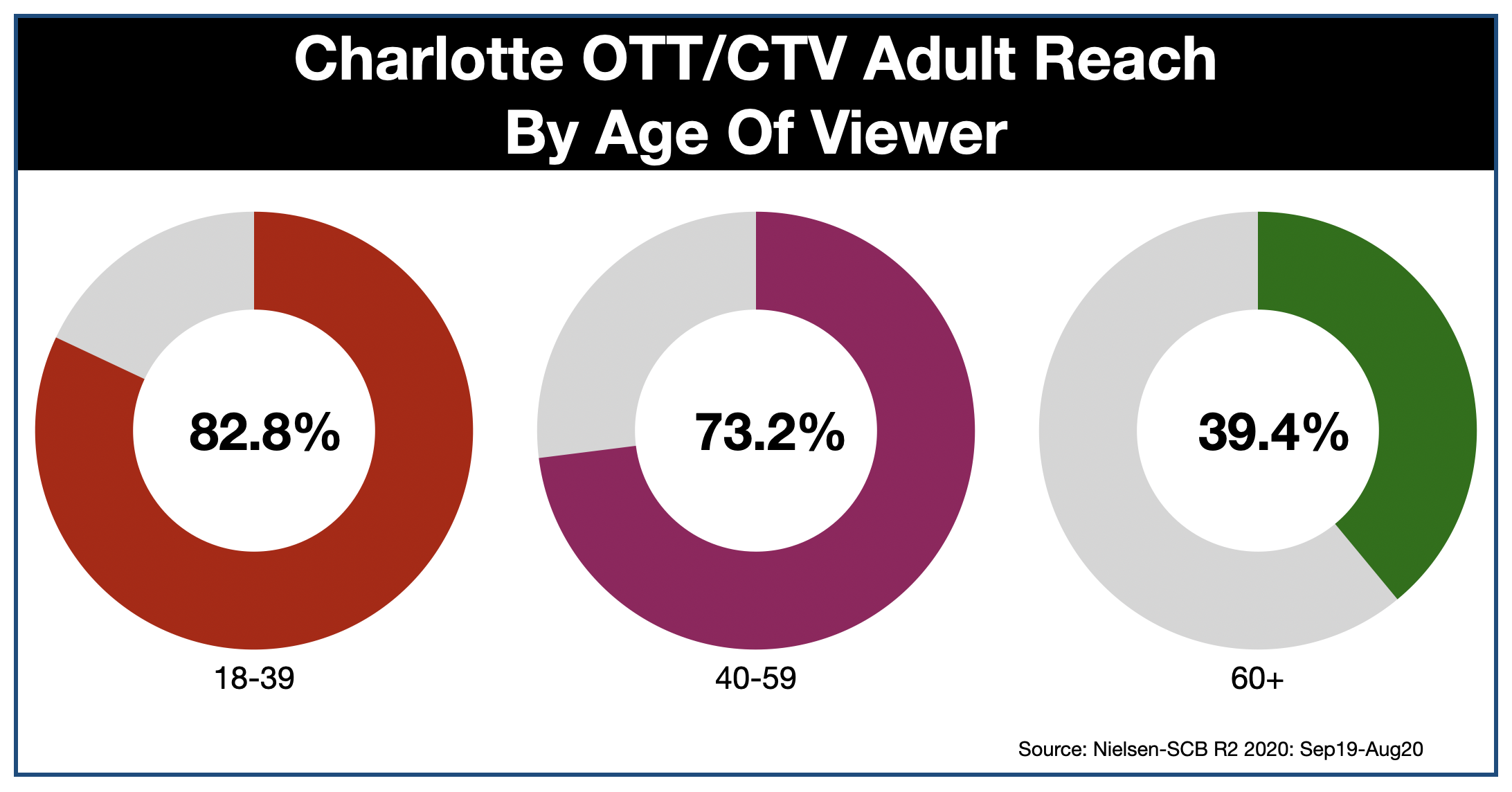 OTT & CTV advertising in Charlotte Age