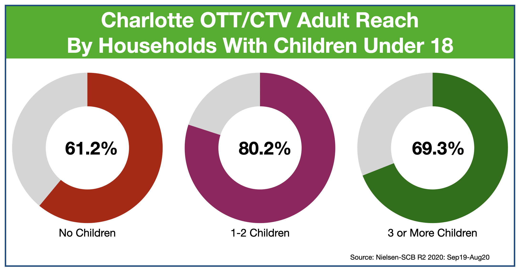 OTT & CTV advertising in Charlotte Children at Home