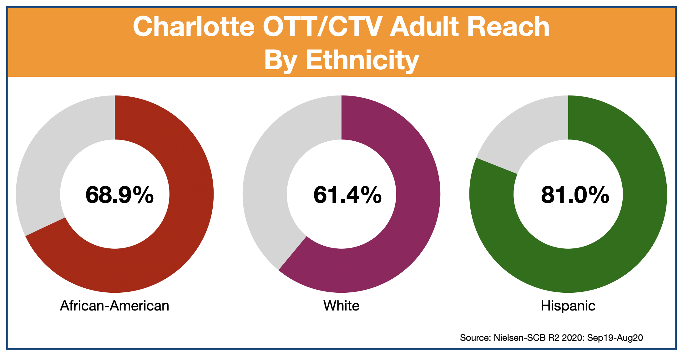 OTT & CTV advertising in Charlotte Ethnicity