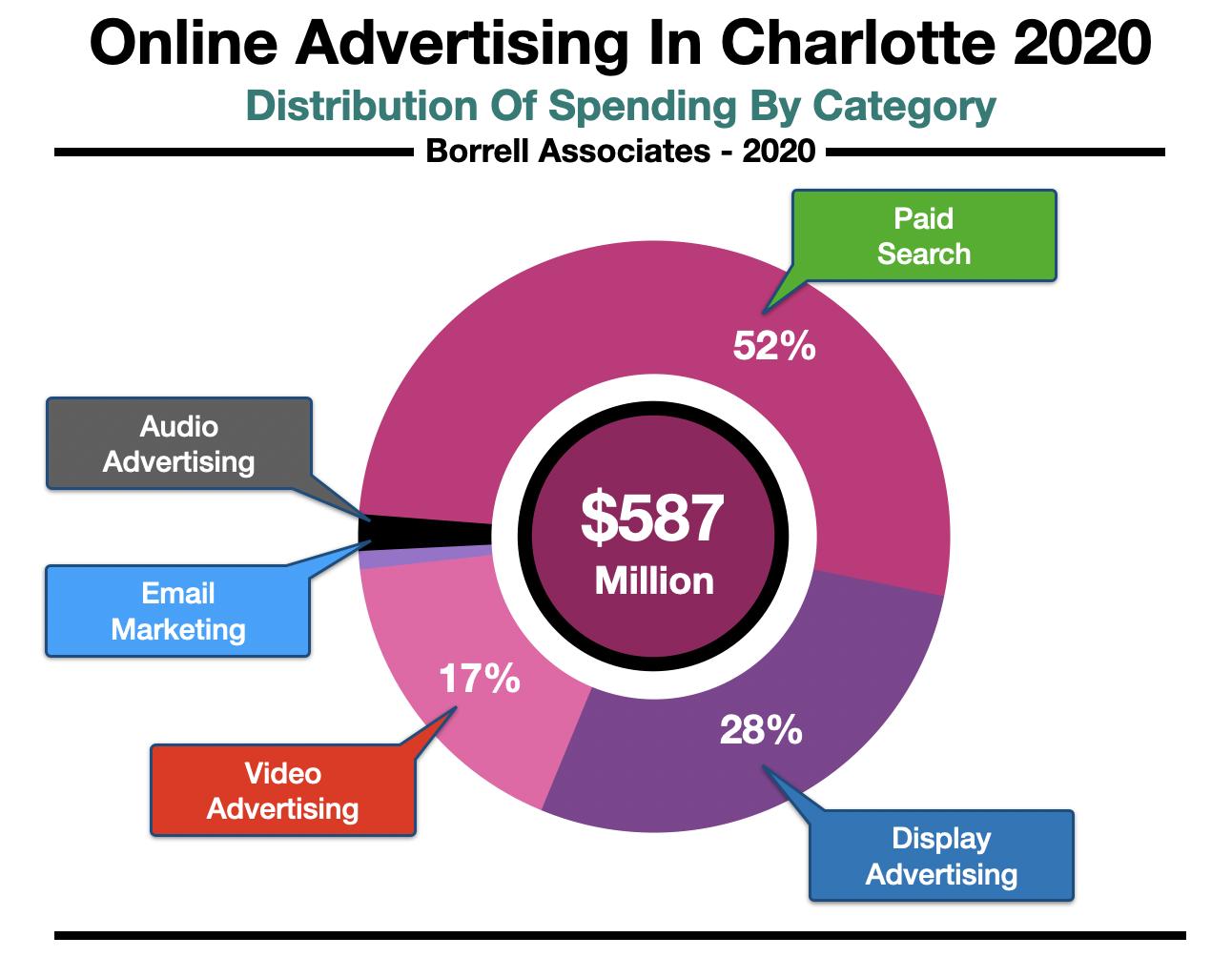 Online Advertising Charlotte NC