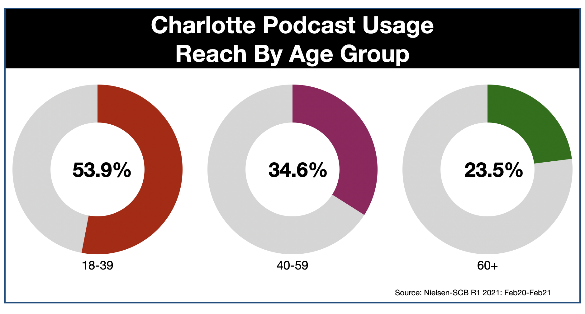 Podcast Advertising In Charlotte AGE