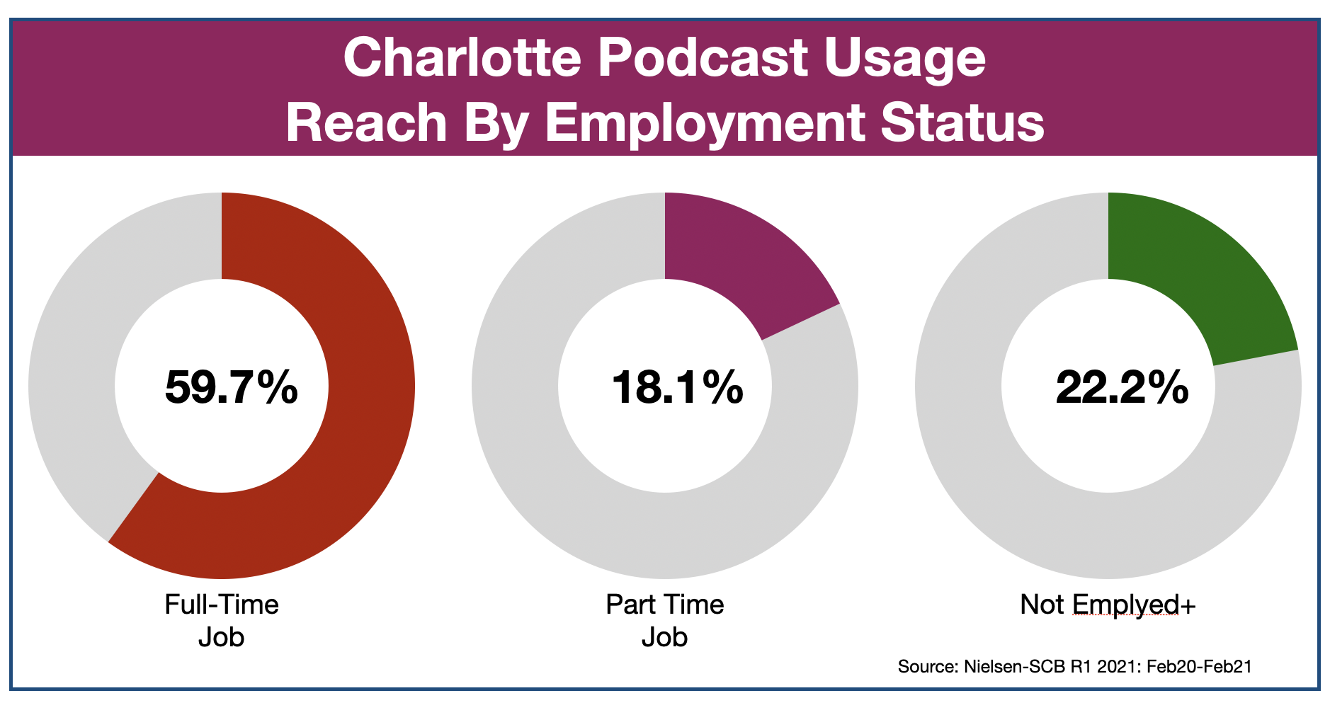 Podcast Advertising In Charlotte Employment