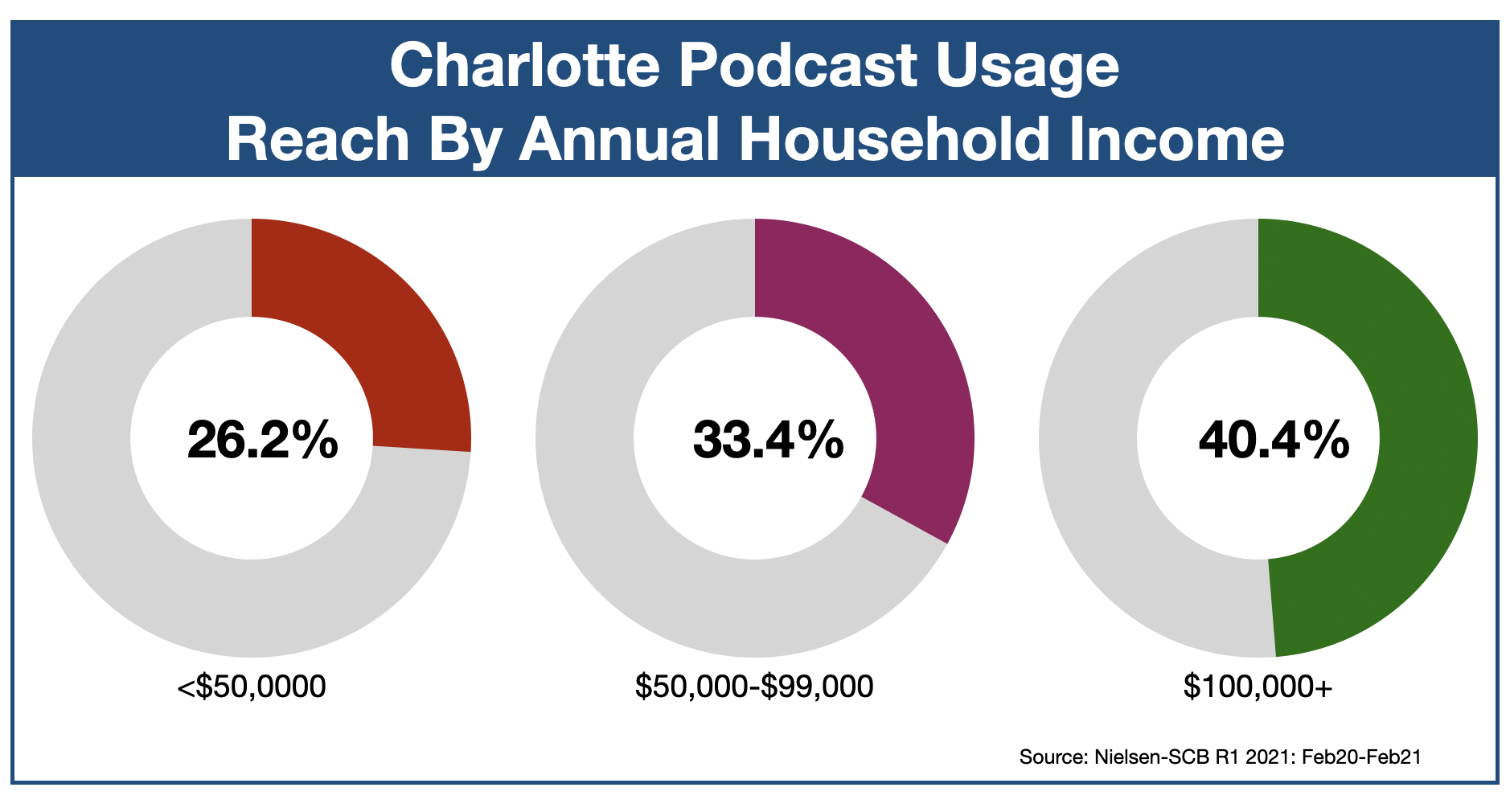 Podcast Advertising In Charlotte Income