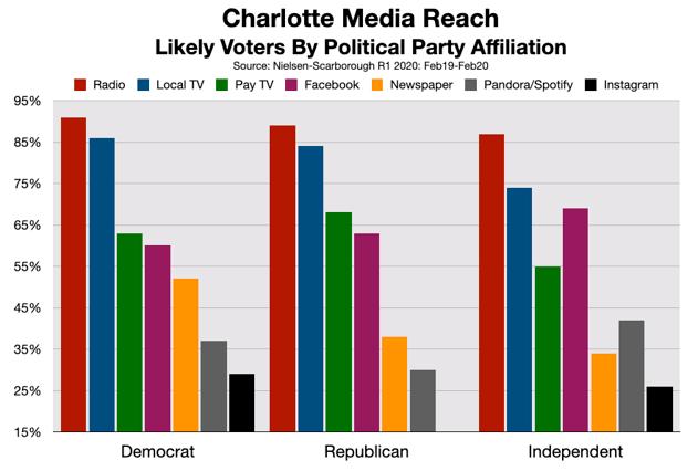 Political Advertising Charlotte Radio