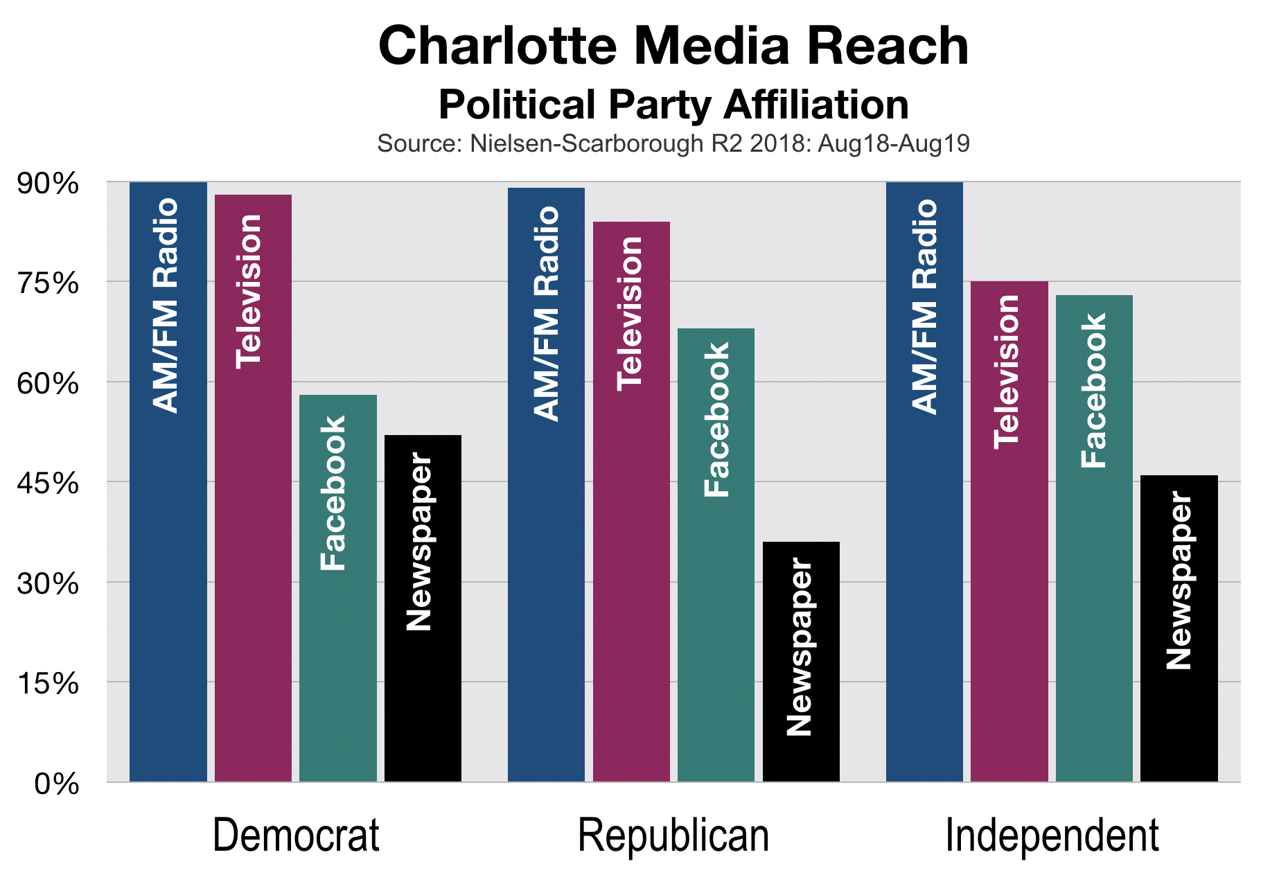 Political Advertising In Charlotte Party Affiliation