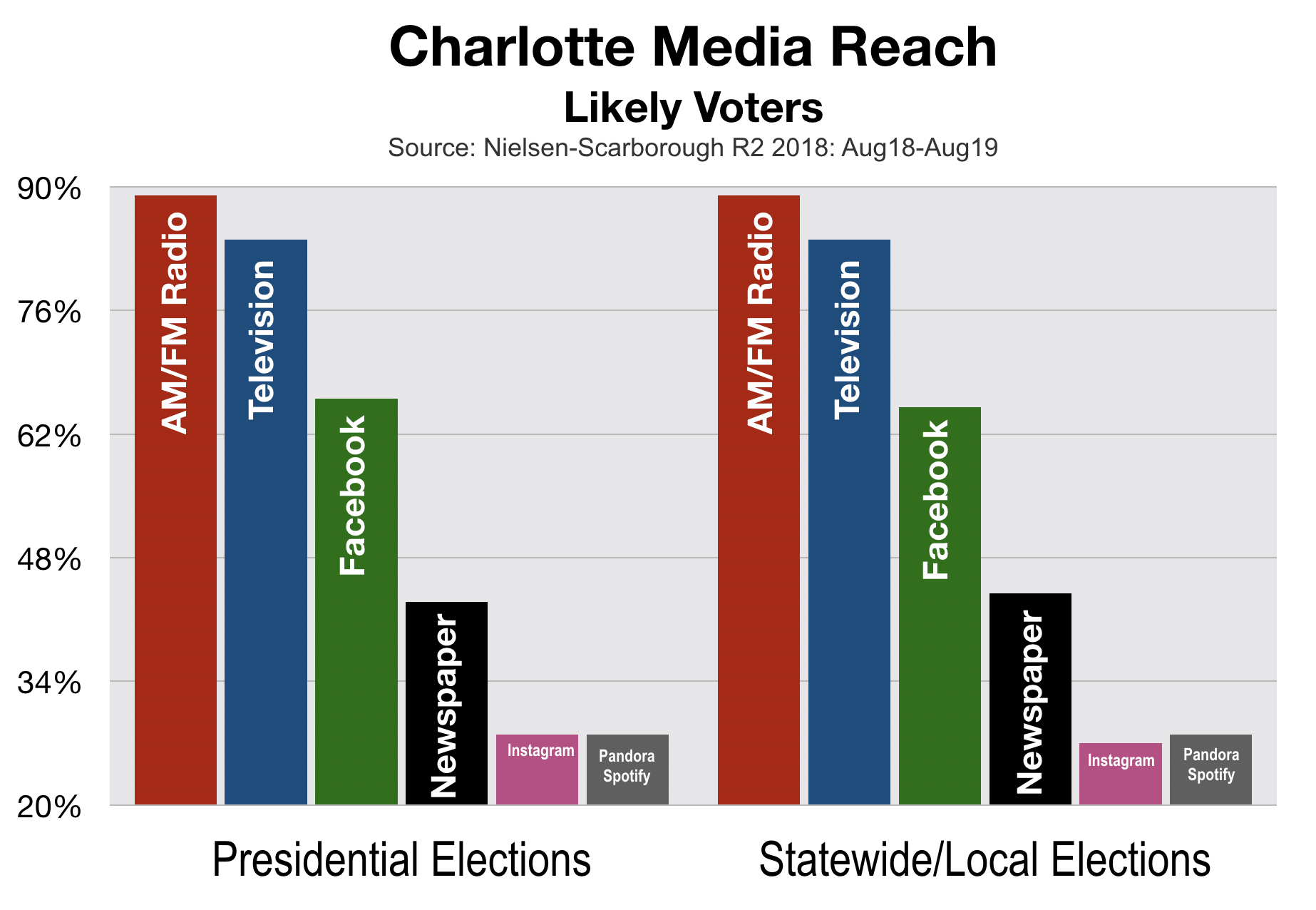Political Advertising in Charlotte Likely Voters