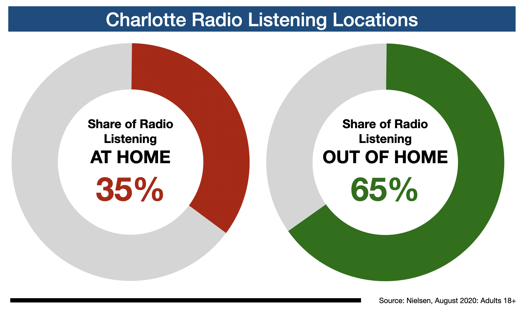 Radio Advertising In Charlotte Listening Location