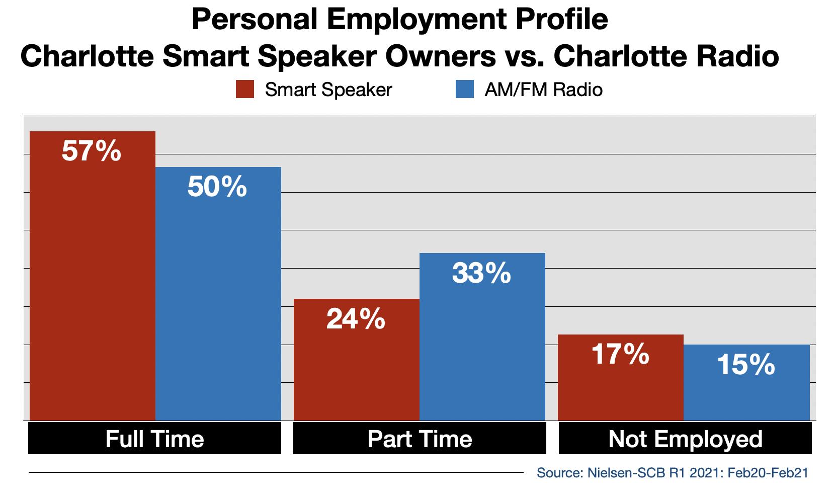 Radio Advertising In Charlotte Smart Speaker Usage By Employment