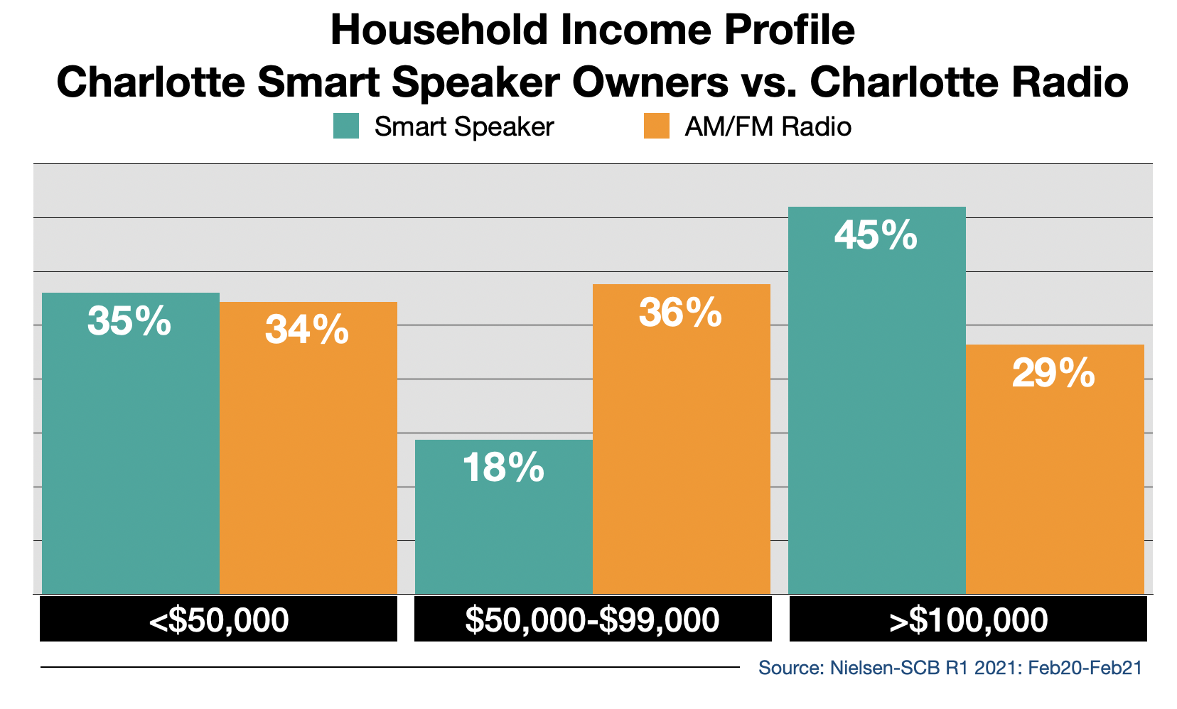 Radio Advertising In Charlotte Smart Speaker Usage By Income