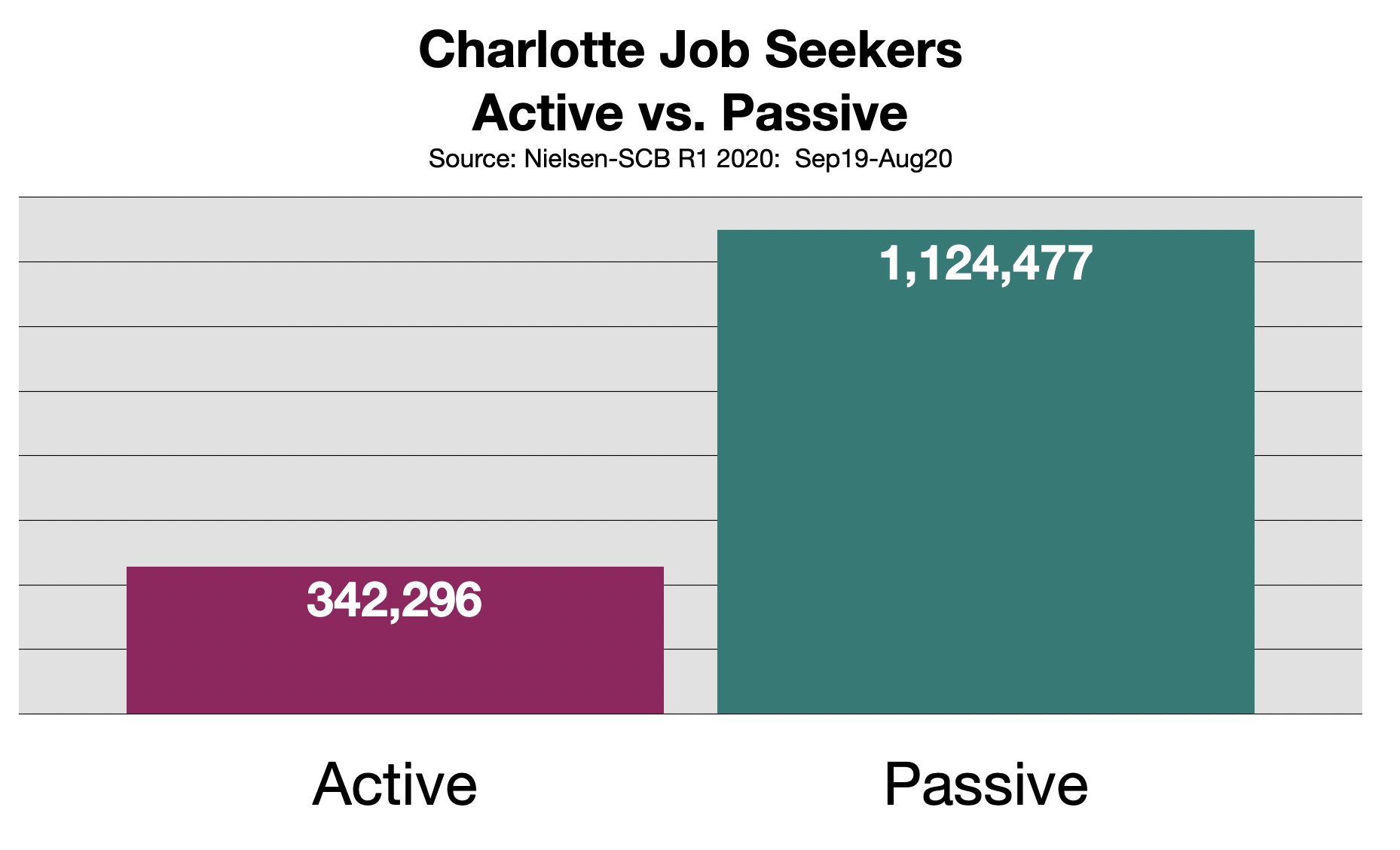 Recruitment Advertising In Charlotte, NC
