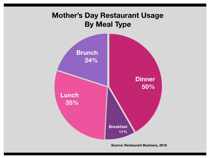 Restaurant Advertising In Charlotte Mothers Day