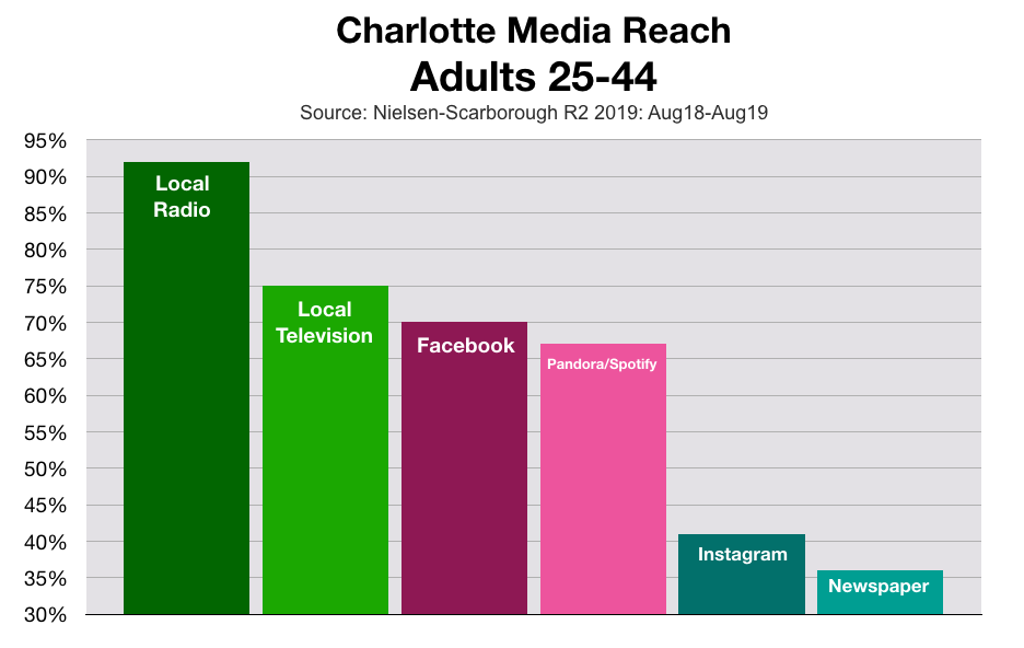Advertise In Charlotte: Valentine's Day Marketing