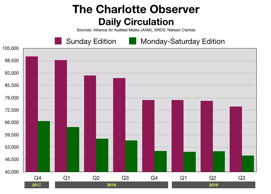 Charlotte Observer Newspaper Circulation