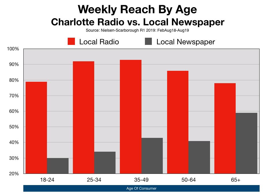 Advertise Charlotte Observer