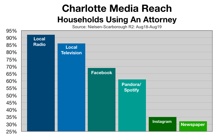 Advertising In Charlotte: Attorney