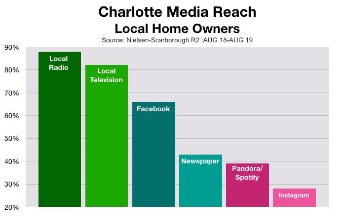 Advertising In Charlotte: Homeowners