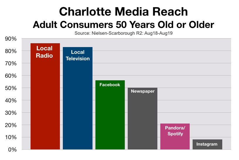 Advertising On Charlotte Radio: Boomers