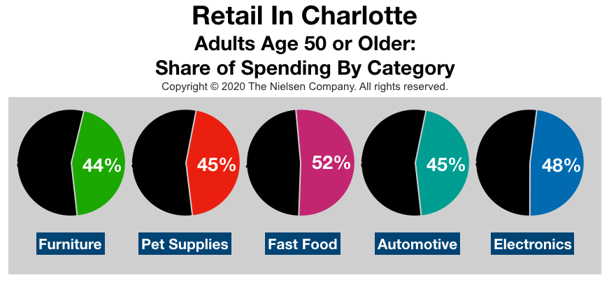 Advertise In Charlotte: Retail Spending By Age