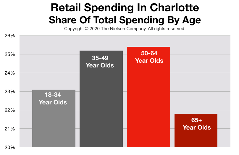 Advertising In Charlotte: Consumer Spending By Age