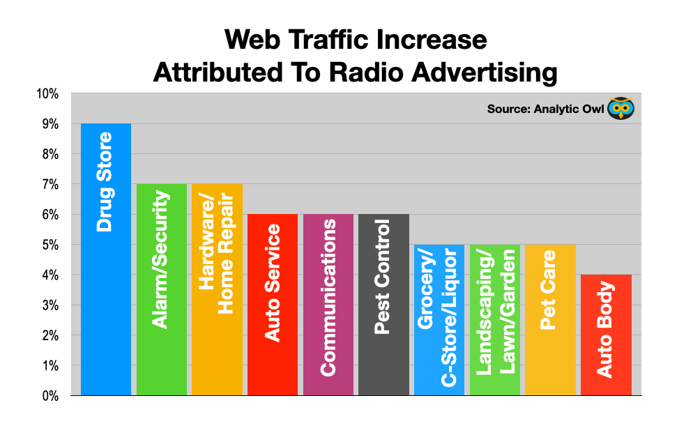 Advertise In Charlotte: Radio Drives web traffic