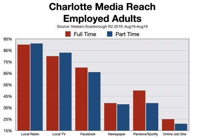 Recruitment Advertising: Charlotte
