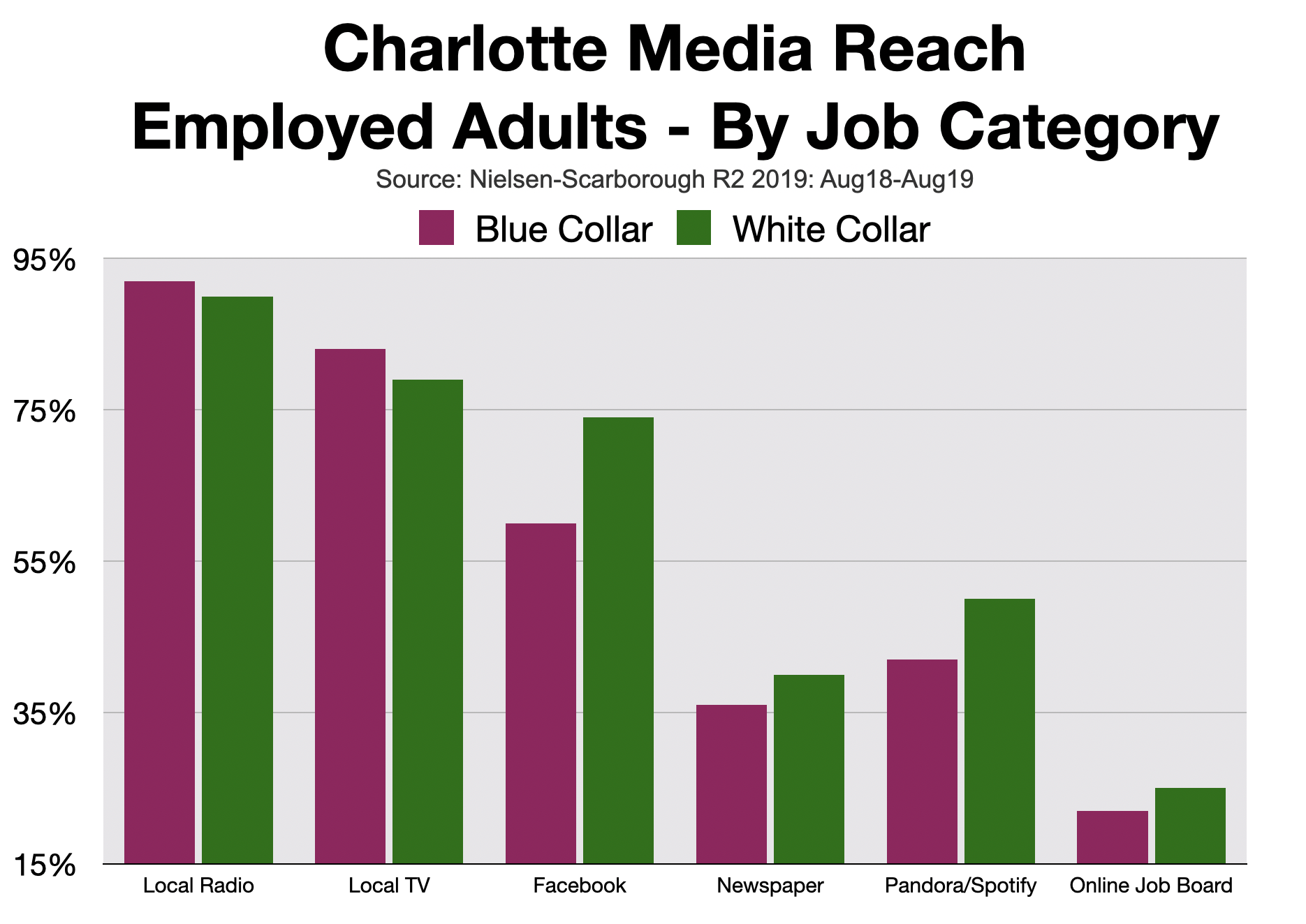 Advertising In Charlotte: Employment Advertising COVID-19