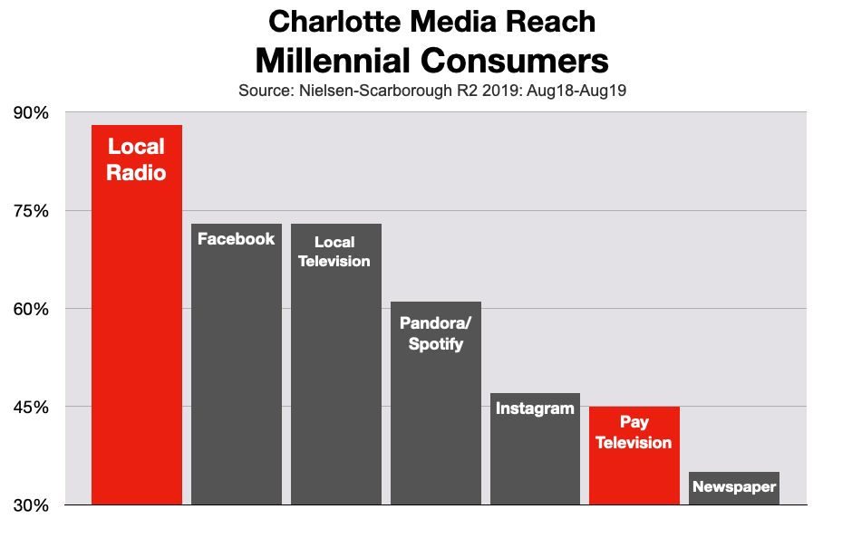 Cable TV Advertising: Charlotte Millennials