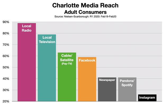 Advertise In Charlotte: Radio Reach 620