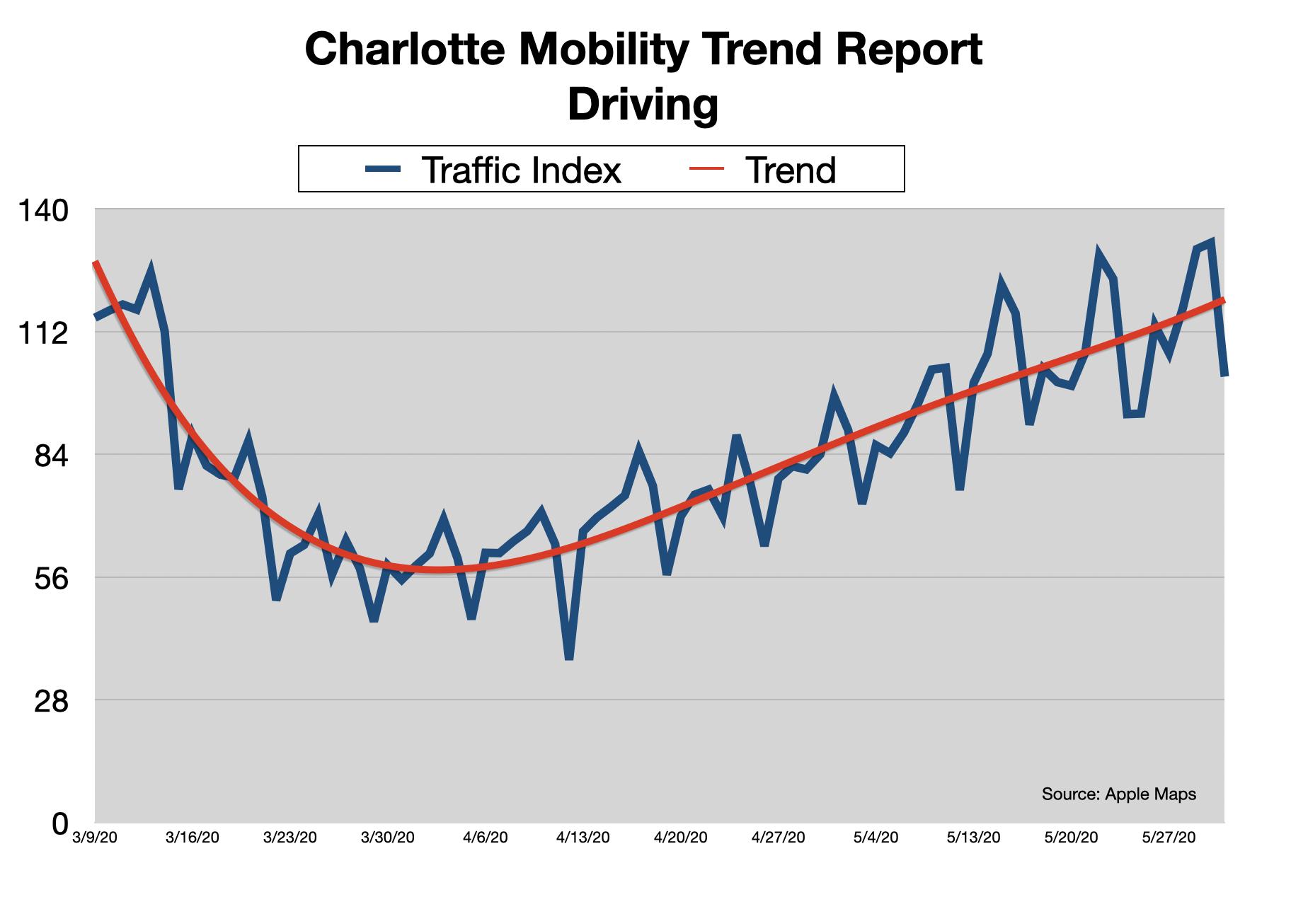 Advertising In Charlotte: In Car Advertising